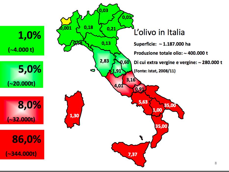 olivicoltura italia