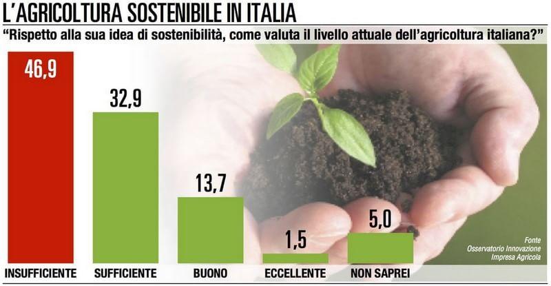 agricoltura sostenibile in italia