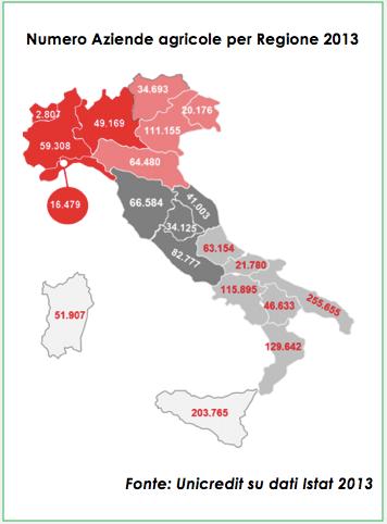 aziende.agricole.italia